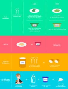 Tableau de l'alimentation recommandée pour les enfants de 6/12 mois